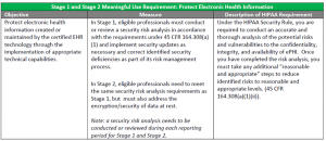 Stage 1 and Stage 2 MU Requirement-PHI Chart-lg