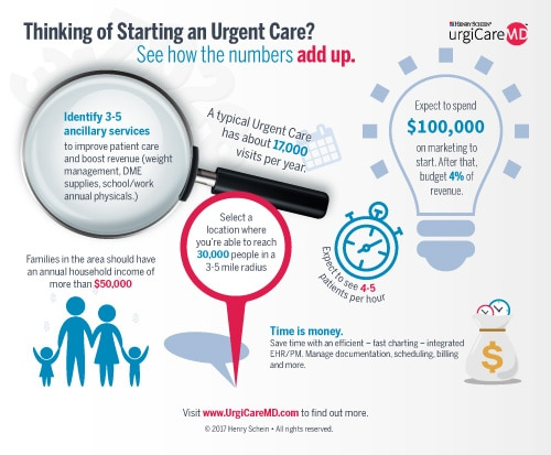 Thinking of Starting an Urgent Care?